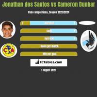 Jonathan dos Santos vs Cameron Dunbar h2h player stats