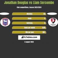 Jonathan Douglas vs Liam Sercombe h2h player stats