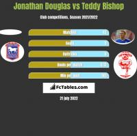 Jonathan Douglas vs Teddy Bishop h2h player stats
