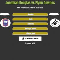 Jonathan Douglas vs Flynn Downes h2h player stats
