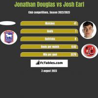 Jonathan Douglas vs Josh Earl h2h player stats