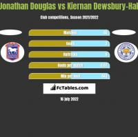 Jonathan Douglas vs Kiernan Dewsbury-Hall h2h player stats