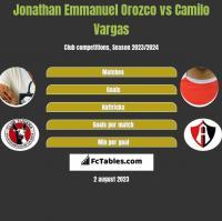 Jonathan Emmanuel Orozco vs Camilo Vargas h2h player stats