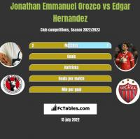 Jonathan Emmanuel Orozco vs Edgar Hernandez h2h player stats