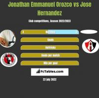 Jonathan Emmanuel Orozco vs Jose Hernandez h2h player stats