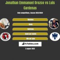 Jonathan Emmanuel Orozco vs Luis Cardenas h2h player stats
