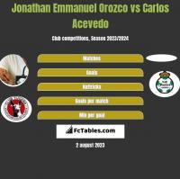 Jonathan Emmanuel Orozco vs Carlos Acevedo h2h player stats