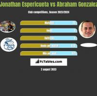 Jonathan Espericueta vs Abraham Gonzalez h2h player stats