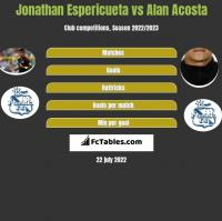 Jonathan Espericueta vs Alan Acosta h2h player stats