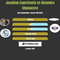 Jonathan Espericueta vs Alejandro Chumacero h2h player stats