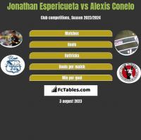 Jonathan Espericueta vs Alexis Conelo h2h player stats