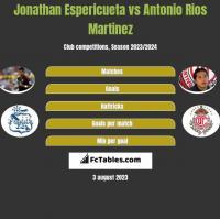 Jonathan Espericueta vs Antonio Rios Martinez h2h player stats