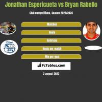 Jonathan Espericueta vs Bryan Rabello h2h player stats