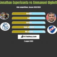 Jonathan Espericueta vs Emmanuel Gigliotti h2h player stats