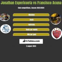 Jonathan Espericueta vs Francisco Acuna h2h player stats