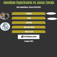 Jonathan Espericueta vs Jesus Zavala h2h player stats