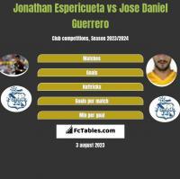 Jonathan Espericueta vs Jose Daniel Guerrero h2h player stats