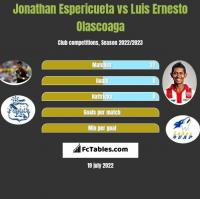 Jonathan Espericueta vs Luis Ernesto Olascoaga h2h player stats