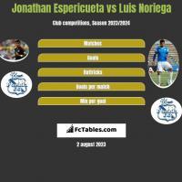 Jonathan Espericueta vs Luis Noriega h2h player stats