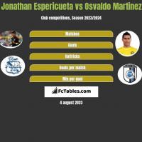 Jonathan Espericueta vs Osvaldo Martinez h2h player stats