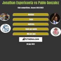 Jonathan Espericueta vs Pablo Gonzalez h2h player stats