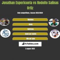 Jonathan Espericueta vs Rodolfo Salinas Ortiz h2h player stats