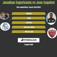 Jonathan Espericueta vs Jose Esquivel h2h player stats