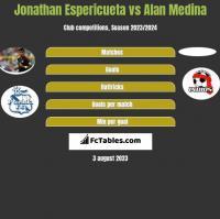 Jonathan Espericueta vs Alan Medina h2h player stats