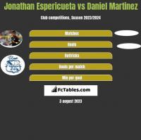 Jonathan Espericueta vs Daniel Martinez h2h player stats