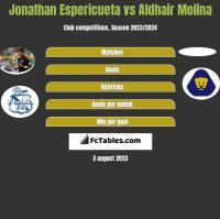 Jonathan Espericueta vs Aldhair Molina h2h player stats