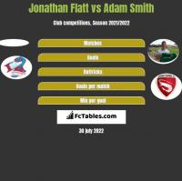Jonathan Flatt vs Adam Smith h2h player stats