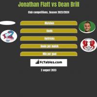 Jonathan Flatt vs Dean Brill h2h player stats