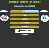 Jonathan Flatt vs Ian Lawlor h2h player stats
