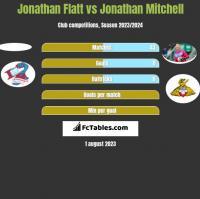 Jonathan Flatt vs Jonathan Mitchell h2h player stats