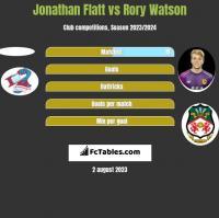 Jonathan Flatt vs Rory Watson h2h player stats