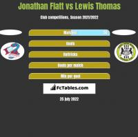 Jonathan Flatt vs Lewis Thomas h2h player stats