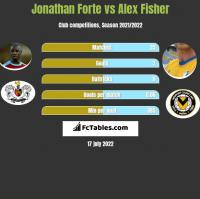 Jonathan Forte vs Alex Fisher h2h player stats