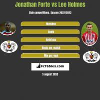 Jonathan Forte vs Lee Holmes h2h player stats