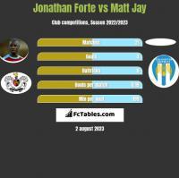 Jonathan Forte vs Matt Jay h2h player stats