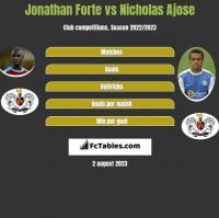 Jonathan Forte vs Nicholas Ajose h2h player stats