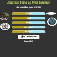 Jonathan Forte vs Ryan Bowman h2h player stats