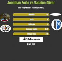 Jonathan Forte vs Vadaine Oliver h2h player stats