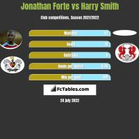 Jonathan Forte vs Harry Smith h2h player stats