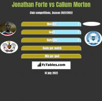 Jonathan Forte vs Callum Morton h2h player stats
