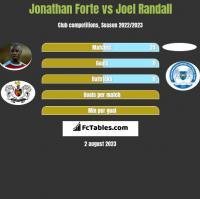 Jonathan Forte vs Joel Randall h2h player stats