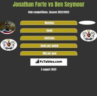 Jonathan Forte vs Ben Seymour h2h player stats