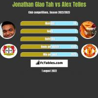 Jonathan Glao Tah vs Alex Telles h2h player stats