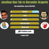 Jonathan Glao Tah vs Alexander Dragović h2h player stats