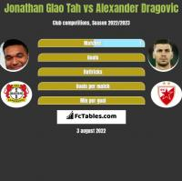 Jonathan Glao Tah vs Alexander Dragovic h2h player stats