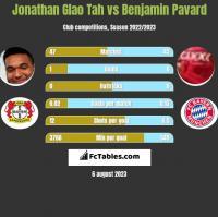 Jonathan Glao Tah vs Benjamin Pavard h2h player stats